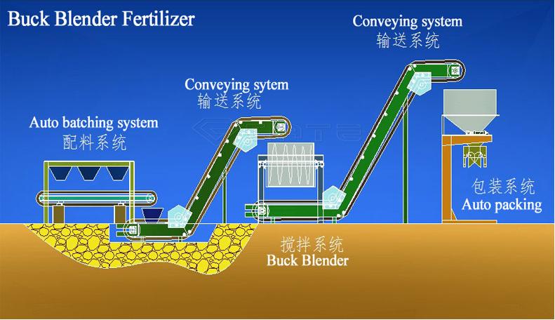 fertilizer mixing plant